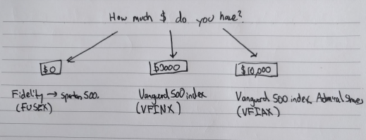 Investing algorithm