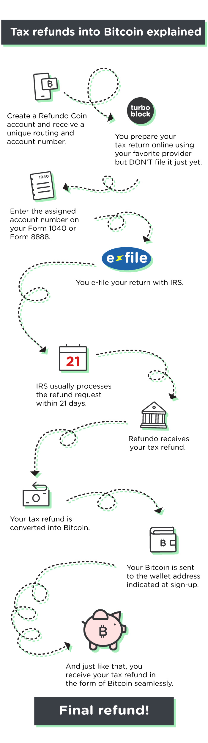 How CoinRT works with your tax refund