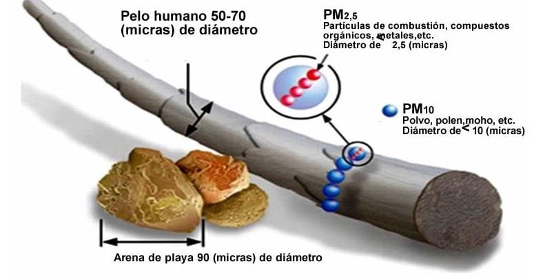 micropartículas - Partículas PM2.5 pueden producir cáncer a largo plazo