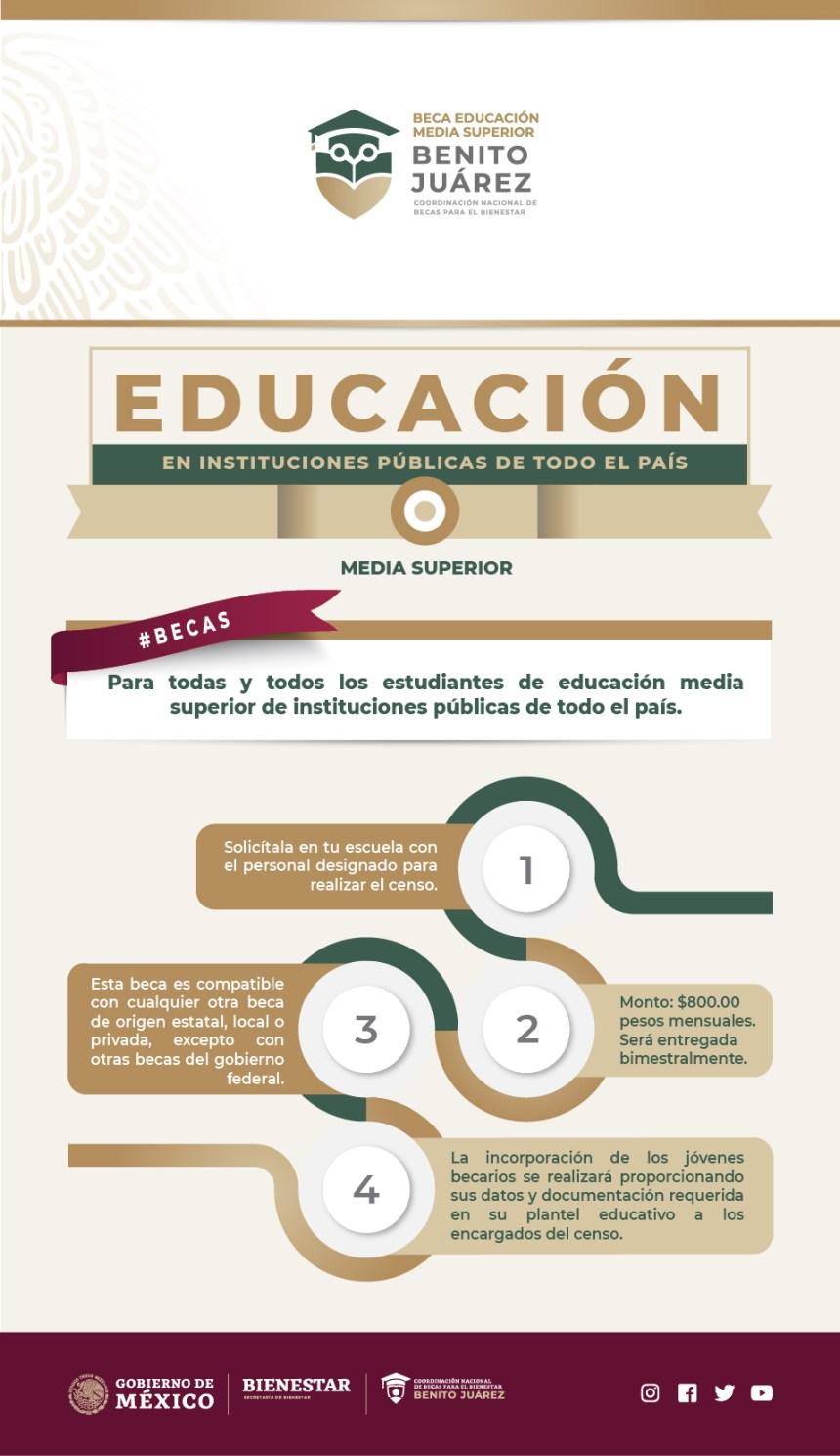 Infografia BecasBenitoJuarez 10062019 03 jpg - Becas para jóvenes de bachillerato, todo lo que debes saber » Regeneración