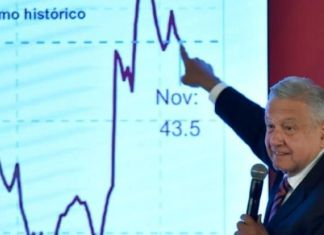 AMLO: Economía va bien, con disminución de la deuda
