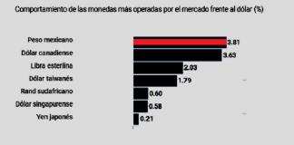 Peso mexicano el más fortalecido