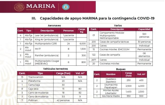 Capacidades de movilidad, Marina