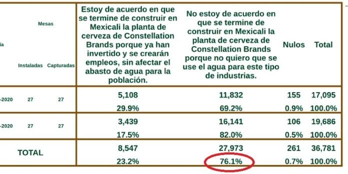 Mexicali gana consulta del agua