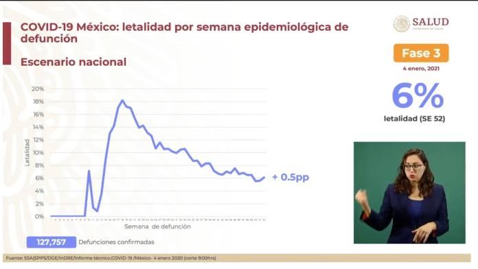 Eq LwZIXMAAK6 N - Llevamos dos semanas de descenso de casos Covid-19: Hugo López-Gatell