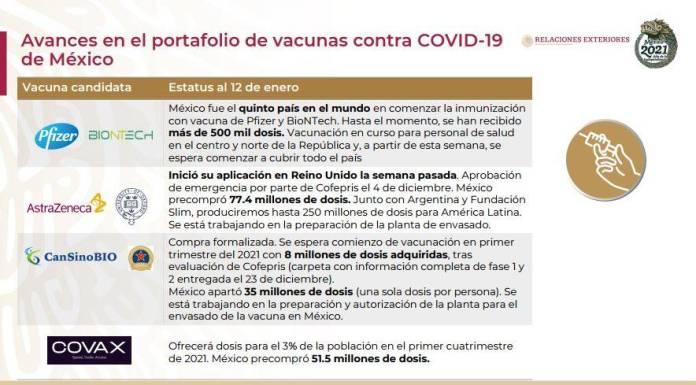 avances portafolio vacuna  - Se aplicarán 400 mil dosis de vacunas en 4 días, anuncia López-Gatell