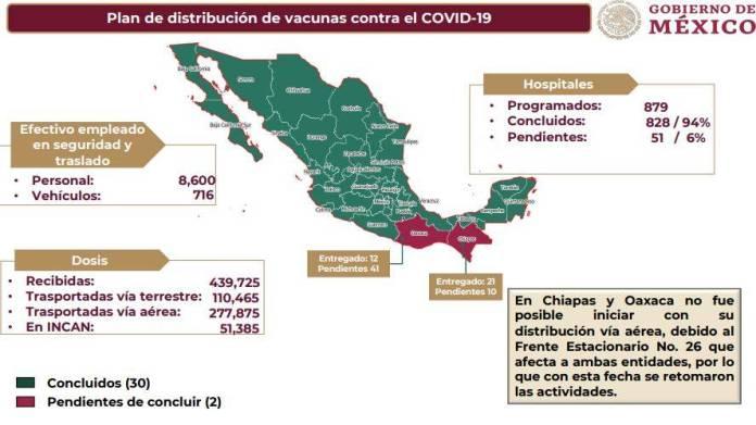 plan de distribucion  - Las vacunas ya llegaron a casi todos los estados: AMLO