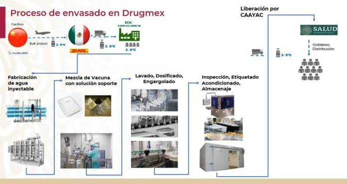 Producción de la vacuna CanSinoBIO