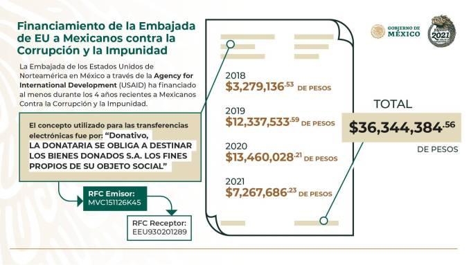 MCCI recibe dinero de una organización genocida y desestabilizadora