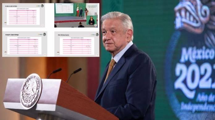 Prueba AMLO que hubo campaña periodística contra Morena