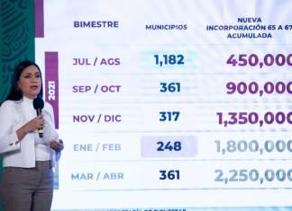AMLO destinará 370 mil mdp para pensiones de adultos mayores en 2024