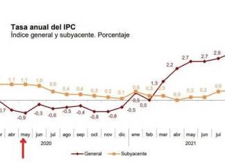 España con la mayor inflación en 13 años