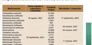 Medicamentos oncológicos autorizados por Cofepris