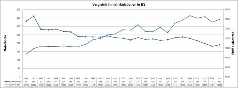 Tabelle Vergleich Immatrikulationen Motorboot - PKW_Motorradin