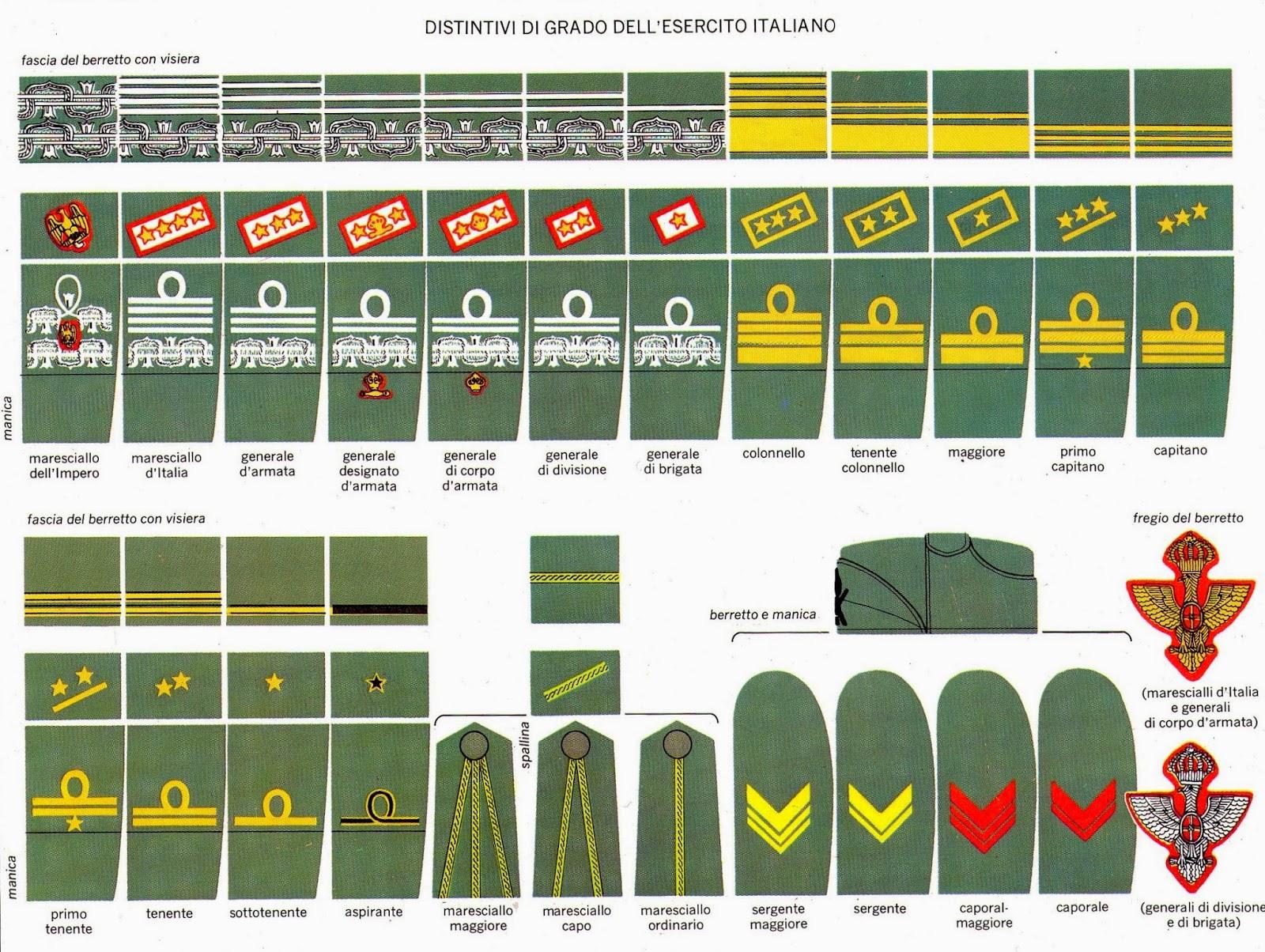 I gradi del Regio Esercito Italiano