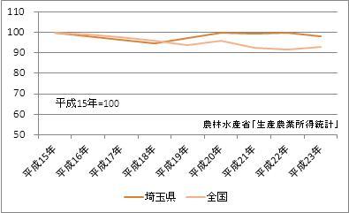 埼玉県の農業産出額(指数)