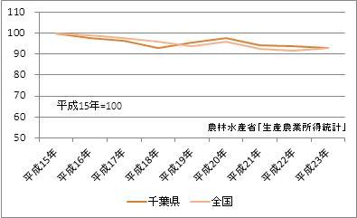 千葉県の農業産出額(指数)