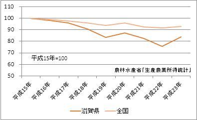 滋賀県の農業産出額(指数)