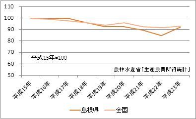 島根県の農業産出額(指数)