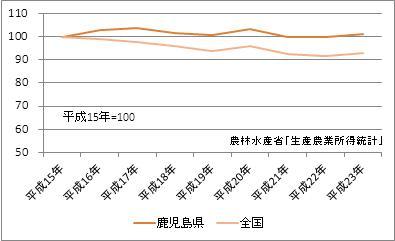 鹿児島県の農業産出額(指数)