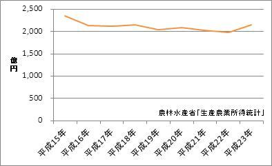 山形県の農業産出額