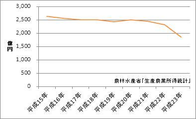 福島県の農業産出額