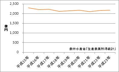 福岡県の農業産出額