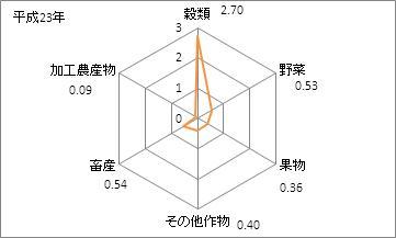 秋田県の農業産出額(特化係数)
