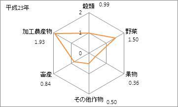 茨城県の農業産出額(特化係数)