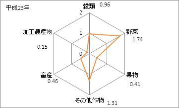 埼玉県の農業産出額(特化係数)