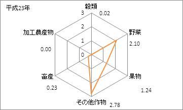 東京都の農業産出額(特化係数)