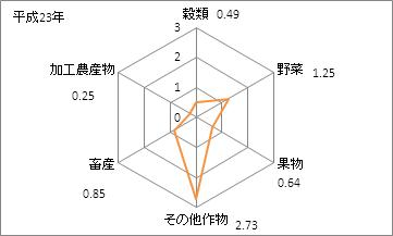 愛知県の農業産出額(特化係数)