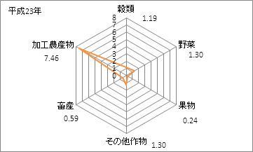 京都府の農業産出額(特化係数)