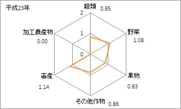 香川県の農業産出額(特化係数)