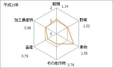 佐賀県の農業産出額(特化係数)