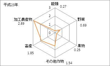 鹿児島県の農業産出額(特化係数)