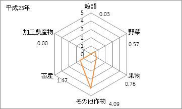 沖縄県の農業産出額(特化係数)