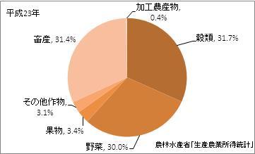 栃木県の農業産出額(比率)(平成23年)