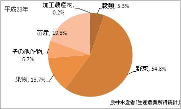 神奈川県の農業産出額(比率)(平成23年)