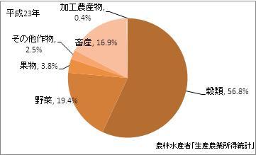 石川県の農業産出額(比率)(平成23年)