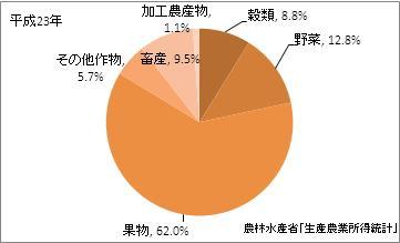 山梨県の農業産出額(比率)(平成23年)