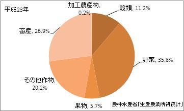 愛知県の農業産出額(比率)(平成23年)