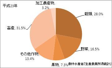 三重県の農業産出額(比率)(平成23年)