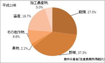 京都府の農業産出額(比率)(平成23年)