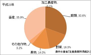 岡山県の農業産出額(比率)(平成23年)