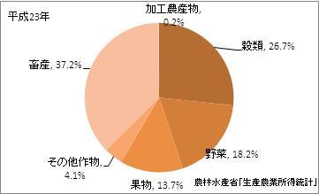 広島県の農業産出額(比率)(平成23年)