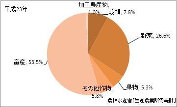 宮崎県の農業産出額(比率)(平成23年)