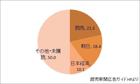 東京都の新聞シェア