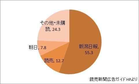 新潟県の新聞シェア
