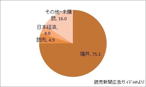 福井県の新聞シェア